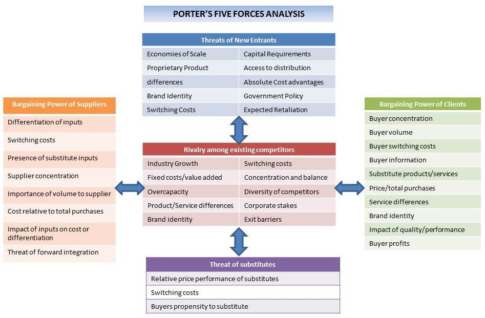 sasmsung poter 5 forces Since its introduction in 1979, porter's five forces has become the de facto framework for industry analysis the five forces measure the competitiveness of the market deriving its attractiveness.